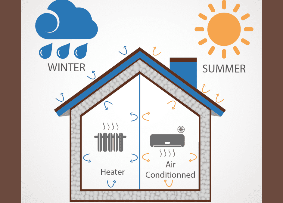 Why is home insulation necessary in the summertime?